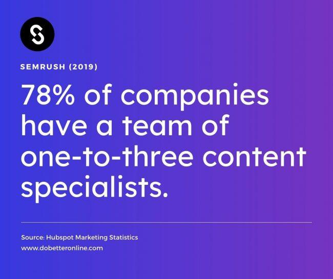 Content marketing statistics