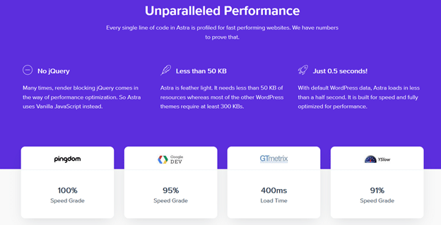 Astra is optimized for speed, performance and SEO
